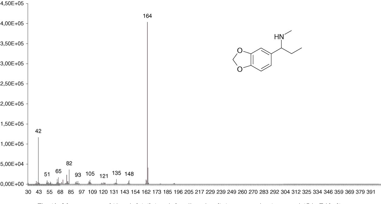Determination of synthesis route of 1-(3,4