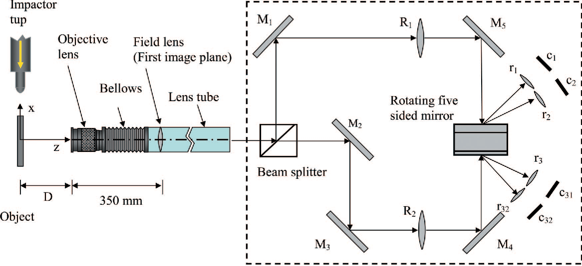 Figure 3 from Measurement of transient deformations using