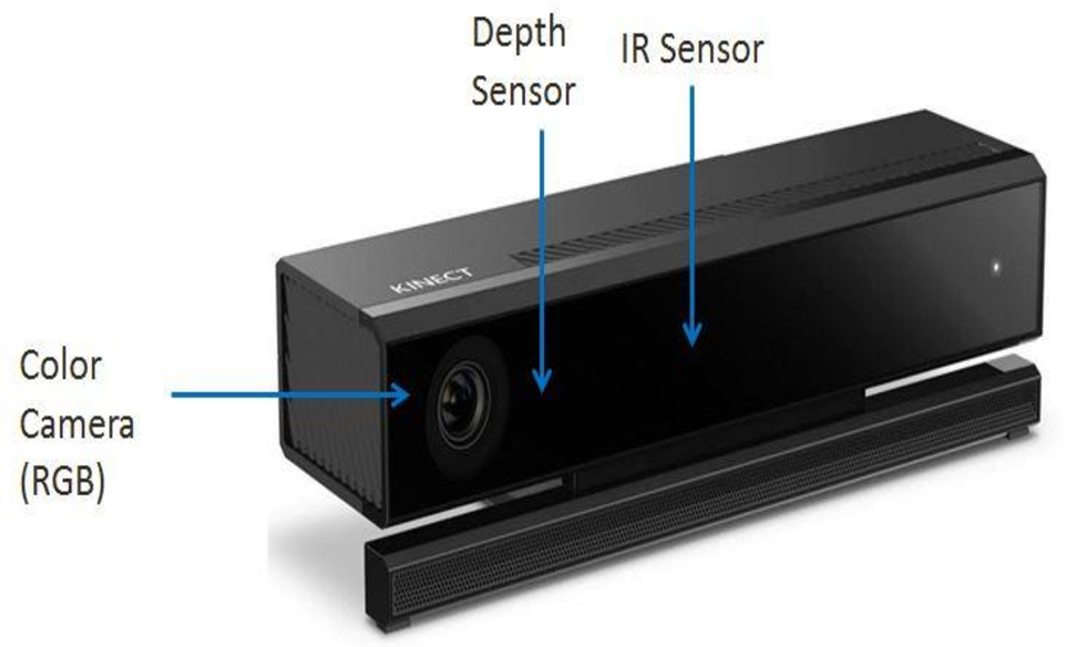 Figure 1 from Hand Gesture Recognition for Kinect v2 Sensor