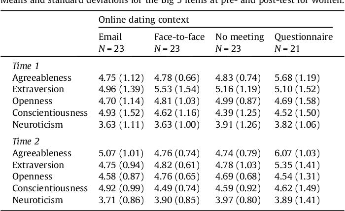 gode e-poster online dating Australian American datingside
