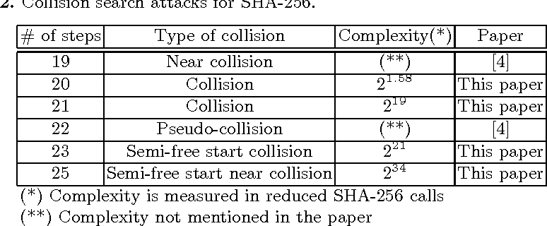 Collisions for Step-Reduced SHA-256 - Semantic Scholar