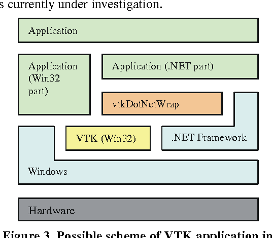 Figure 3 from OpenGL and VTK interface for   NET - Semantic