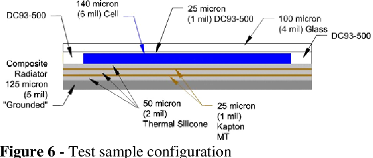 Figure 6 from STRETCHED LENS ARRAY ( SLA ) : A PROVEN AND