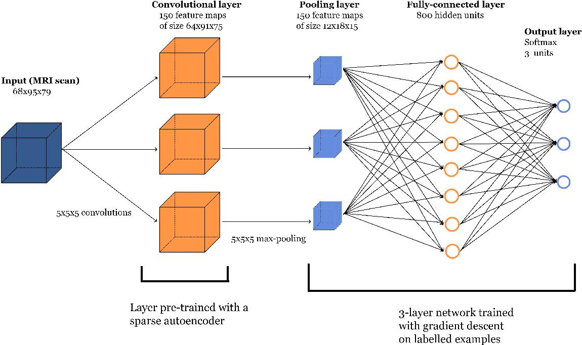 Figure 2 from Predicting Alzheimer's disease: a neuroimaging