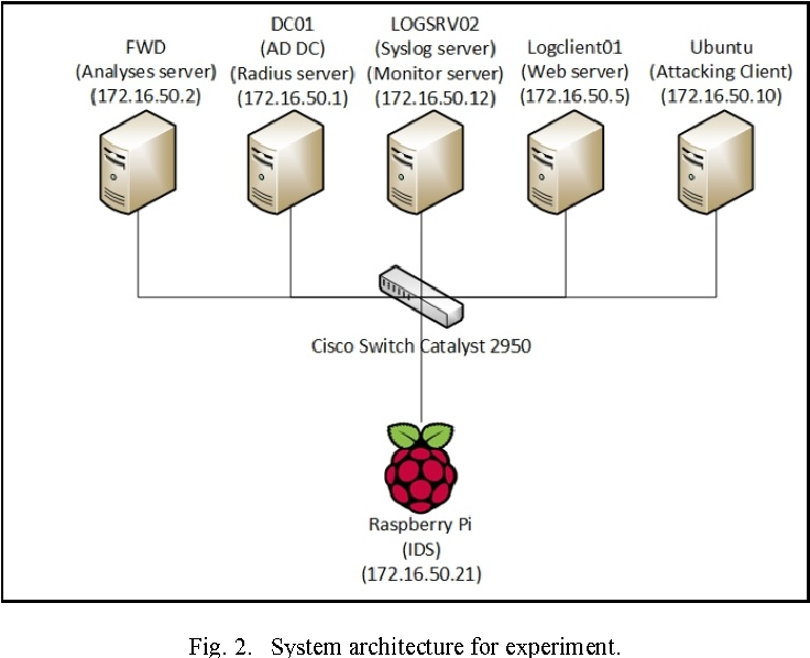 Figure 2 from Pi-IDS: evaluation of open-source intrusion
