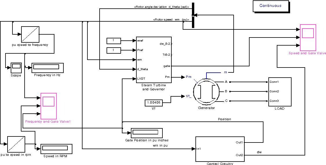 Figure 3 from Simulation of Electro-Hydraulic Turbine