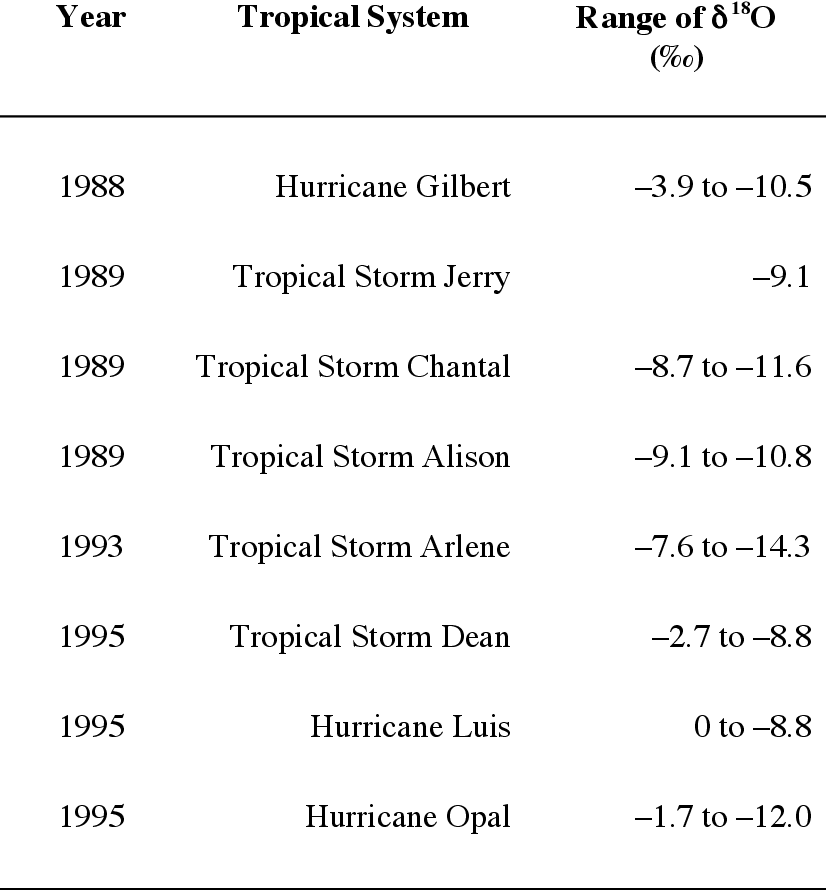 PDF] Assessing the Tree-ring Oxygen Isotope Hurricane Proxy