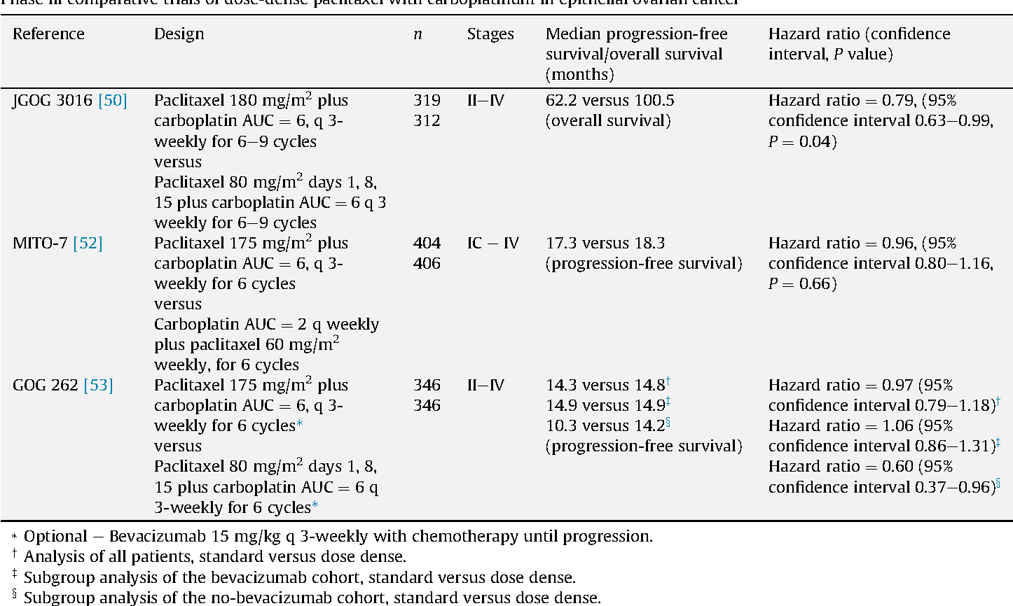 Table 2 From Dose Dense Paclitaxel In Advanced Ovarian Cancer Semantic Scholar
