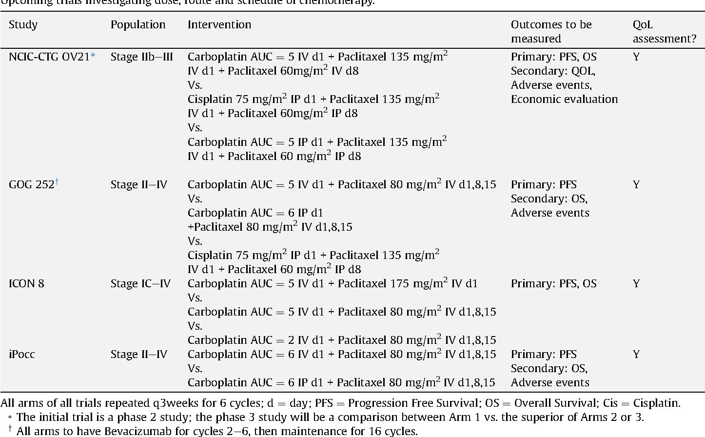 Table 3 From Dose Dense Paclitaxel In Advanced Ovarian Cancer Semantic Scholar