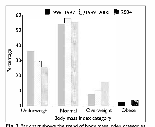 Pdf Factors Associated With Being Underweight Overweight And Obese Among Ever Married Non Pregnant Urban Women In Bangladesh Semantic Scholar