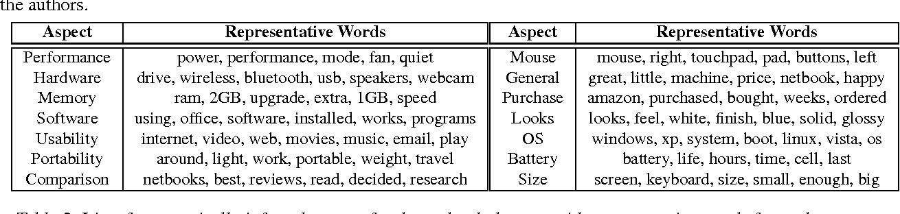 PDF] An Unsupervised Aspect-Sentiment Model for Online