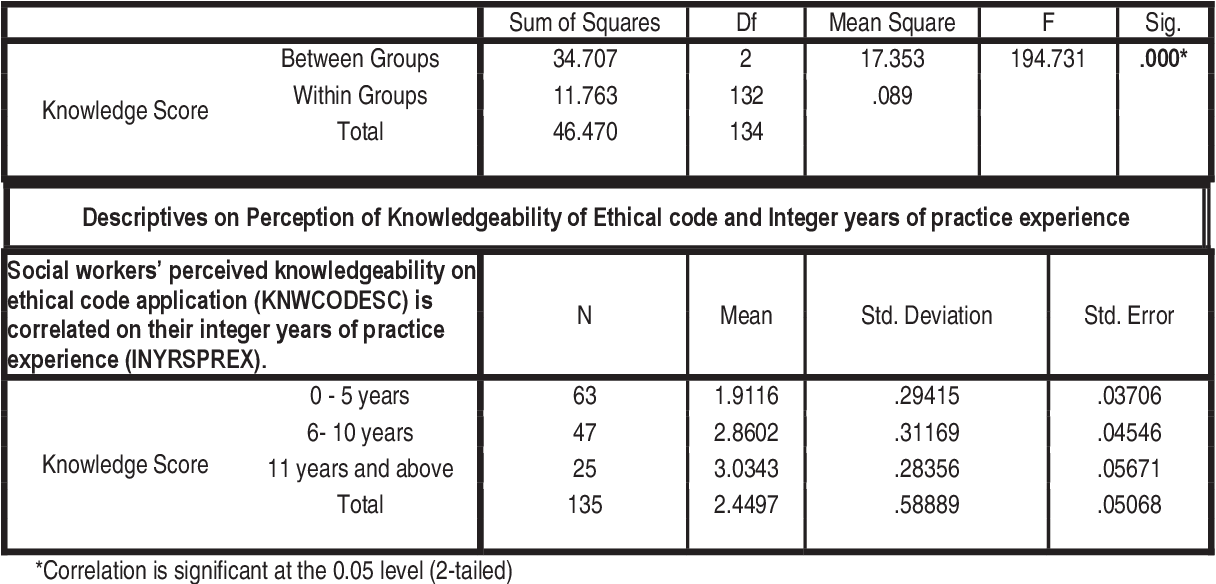 PDF] Comparing the Ethical Code Implementation among Social