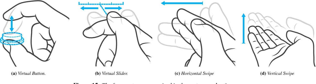 Figure 15 from Soli: ubiquitous gesture sensing with