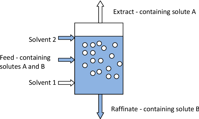 Pdf Intermittent Counter Current Extraction A New Continuous Dynamic Liquid Liquid Extraction Methodology Semantic Scholar