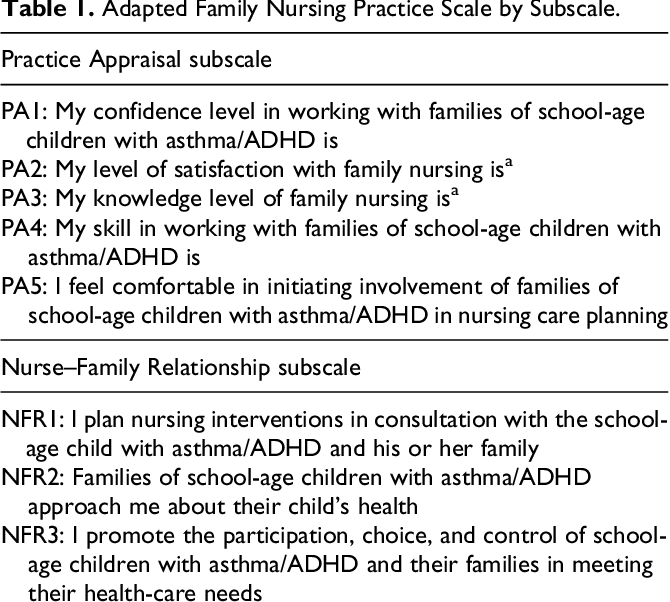School Nurse Perceptions Of Nurse Family Relationships In The Care Of Elementary Students With Chronic Conditions Semantic Scholar