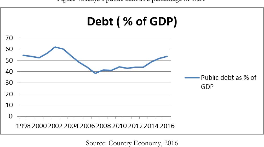 Figure 4 from Economic development – A prerequisite for
