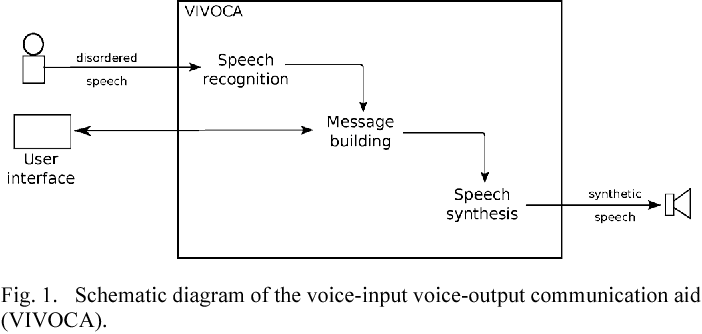 Figure 1 from A Voice-Input Voice-Output Communication Aid