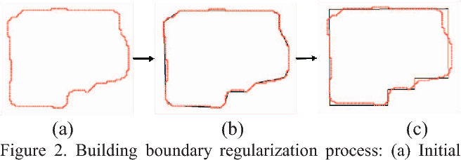 Figure 2 from Building Extraction from Satellite Images