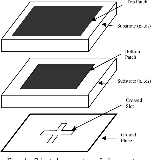 Figure 1 from An aperture-coupled circularly polarized