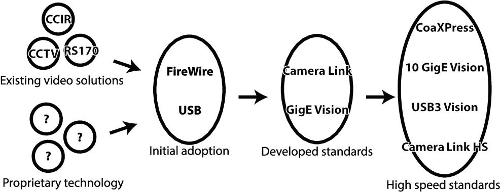 PDF] Comparison of High Speed Vision Communication Standards