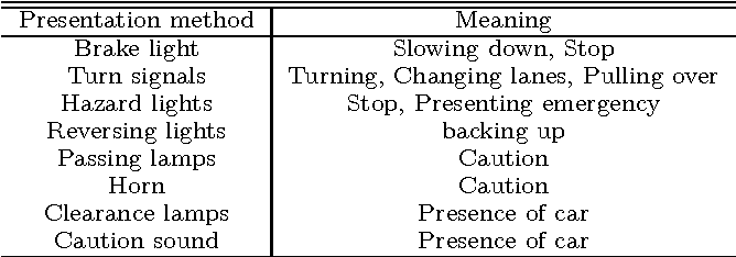 A system for visualizing human behavior based on car