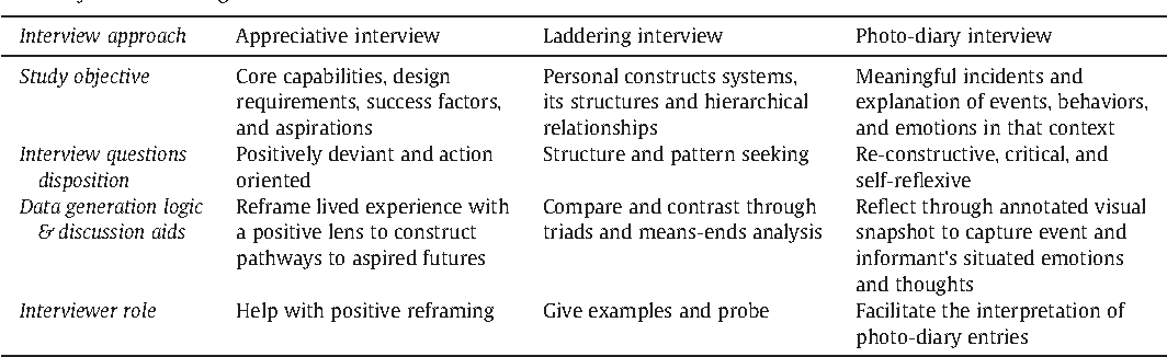 Pdf Designing Interviews To Generate Rich Data For Information Systems Research Semantic Scholar