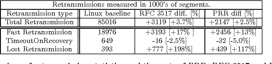 Proportional rate reduction for TCP - Semantic Scholar