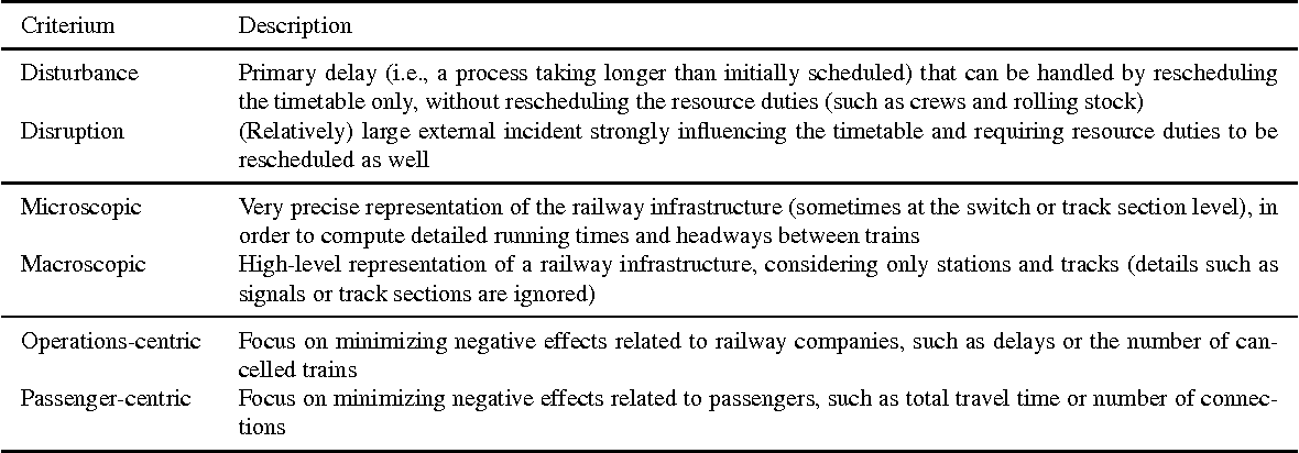 The multi-objective railway timetable rescheduling problem