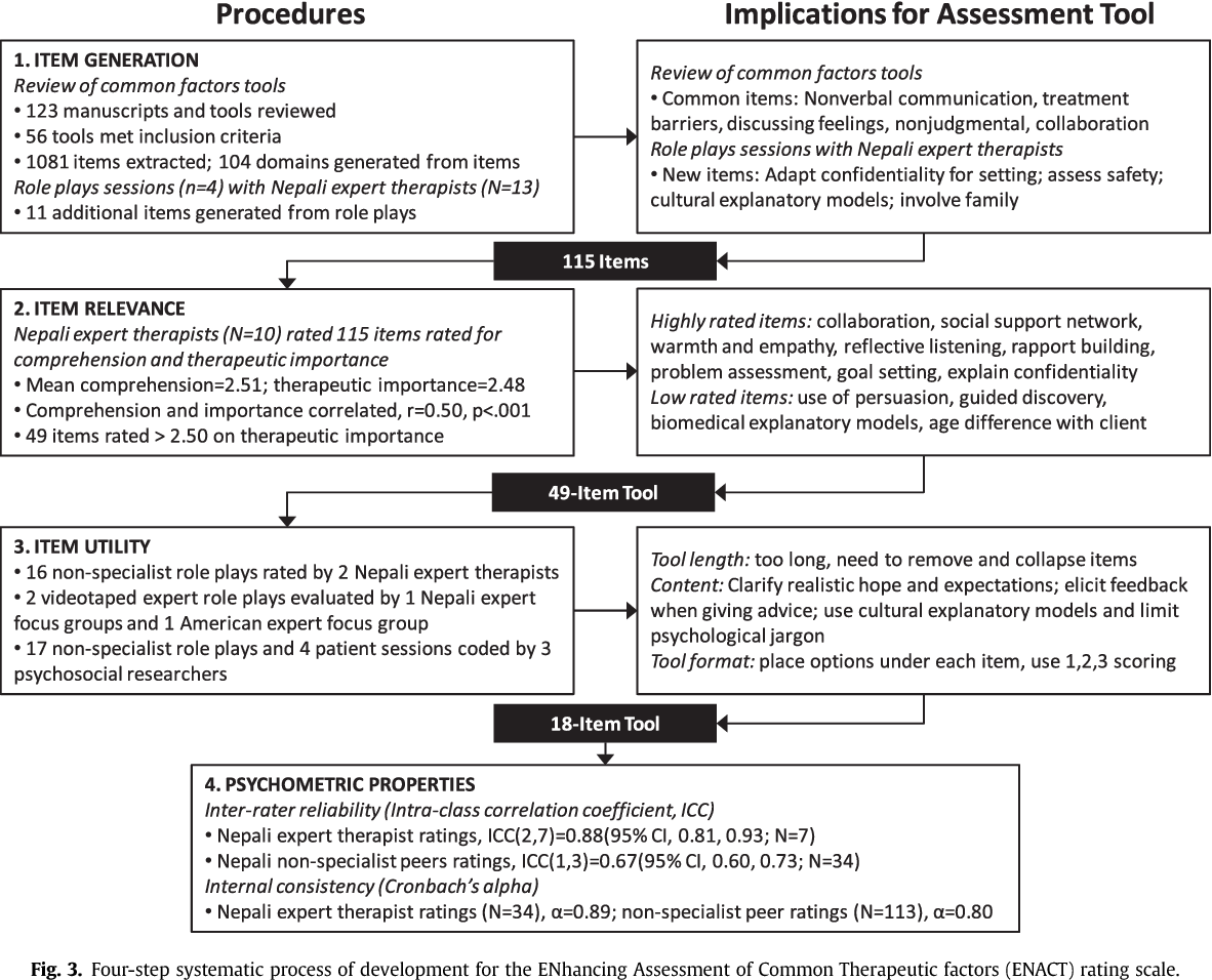 Pdf Therapist Competence In Global Mental Health Development Of The Enhancing Assessment Of Common Therapeutic Factors Enact Rating Scale Semantic Scholar