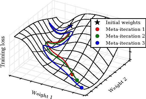 PDF] Gradient-based Hyperparameter Optimization through