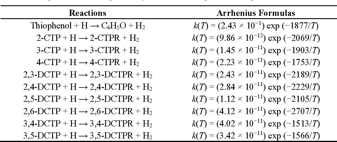 Table 3. Arrhenius formulas (in cm3·molecule−1·s−1) for the thiophenoxyl-hydrogen abstraction from chlorothiophenols and thiophenol by H over the temperature range of 600–1200 K.
