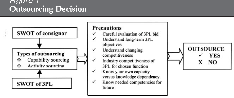 Figure 1 from Selection of Third-Party Logistics (3PL): A