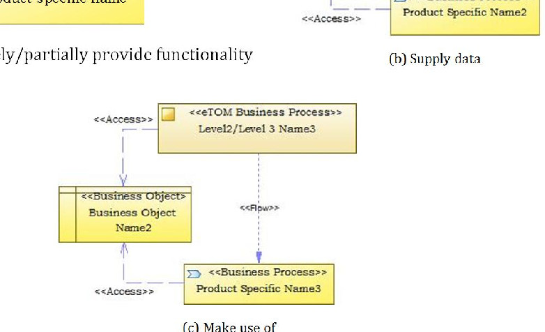 PDF] Integrating the eTOM Business Process Framework into