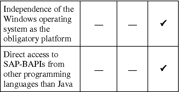Interoperability of Java-based applications and SAP's