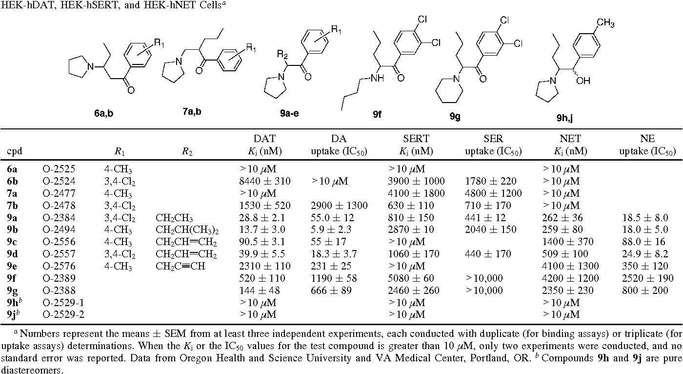 Table 2 from 1-(4-Methylphenyl)-2-pyrrolidin-1-yl-pentan-1