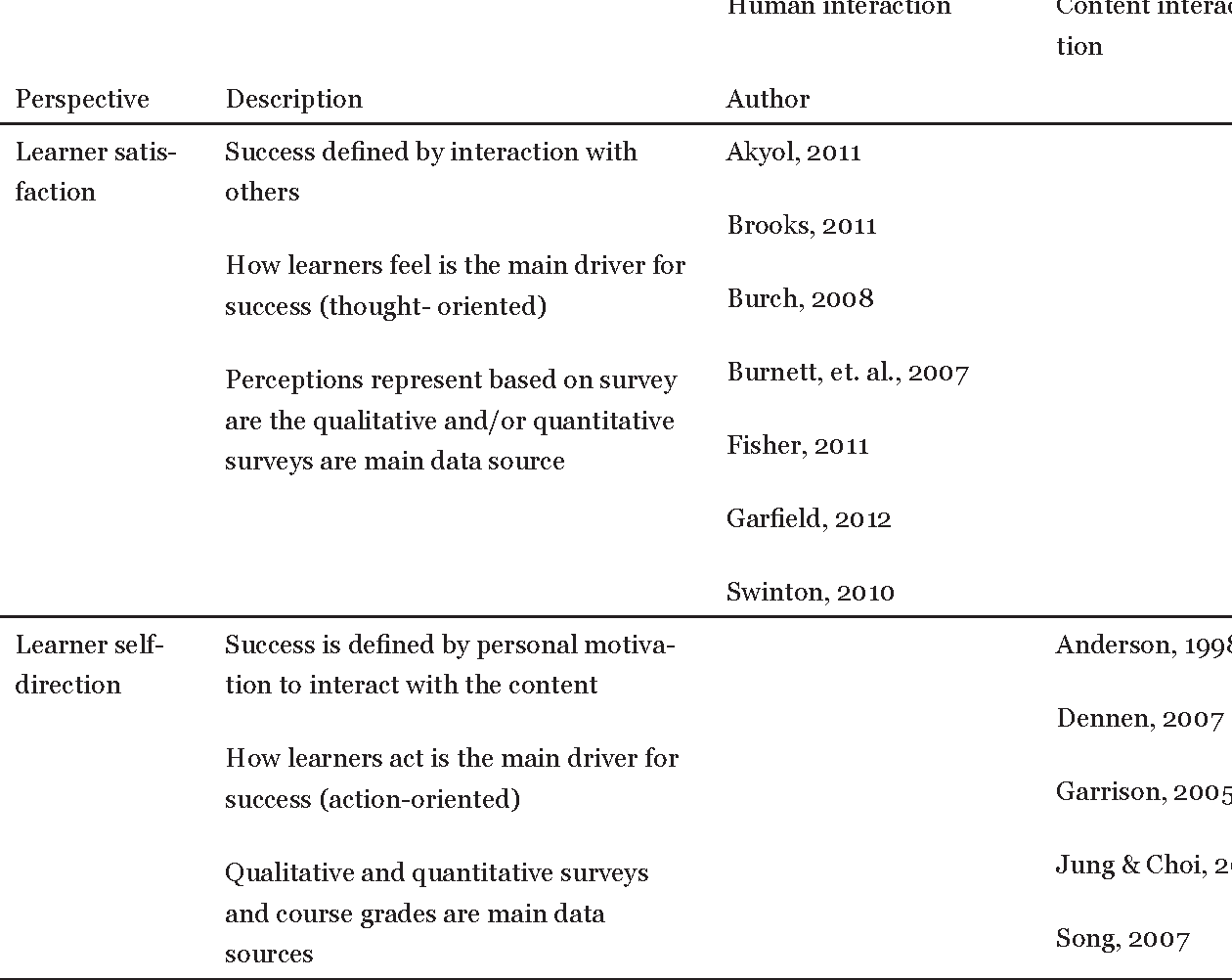 PDF] Exploring Learner to Content Interaction as a Success
