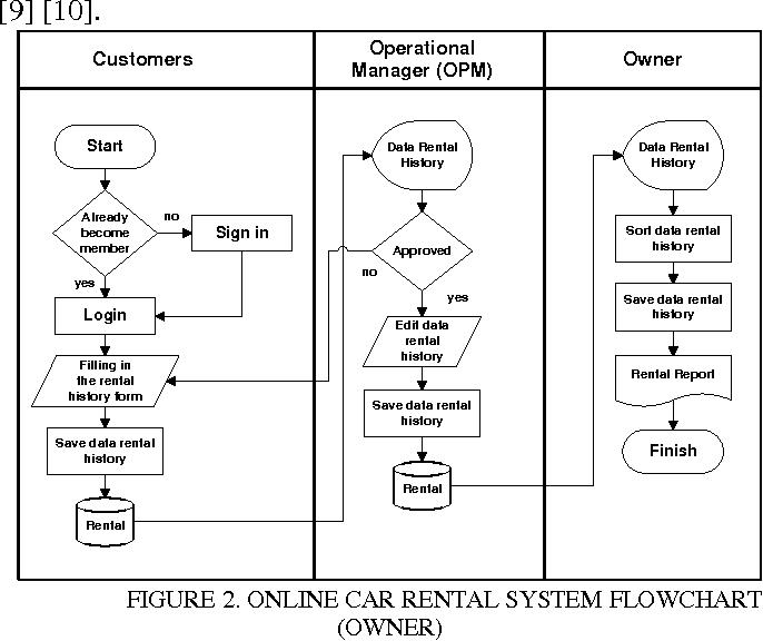 Pdf Development Of Car Rental Management Information System Case Study Avis Indonesia Semantic Scholar