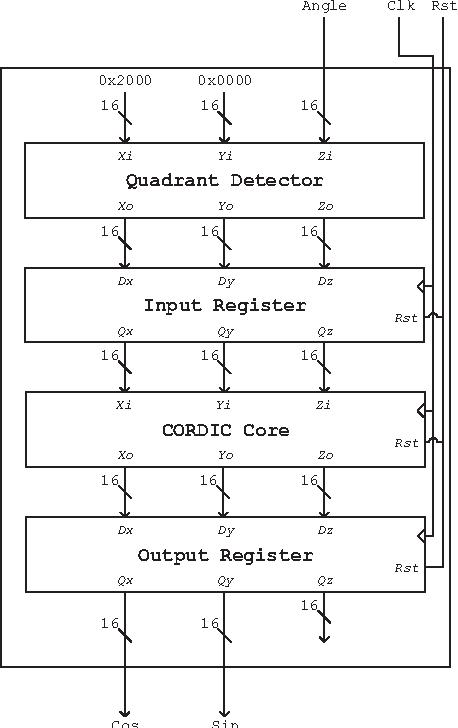 Figure 1 from FPGA implementation of CORDIC algorithms for