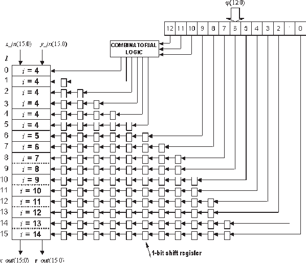Figure 8 from FPGA implementation of CORDIC algorithms for