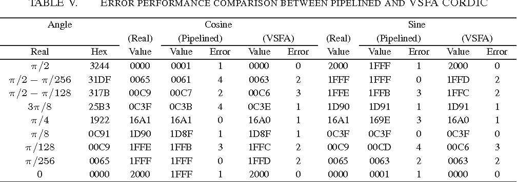 Table V from FPGA implementation of CORDIC algorithms for