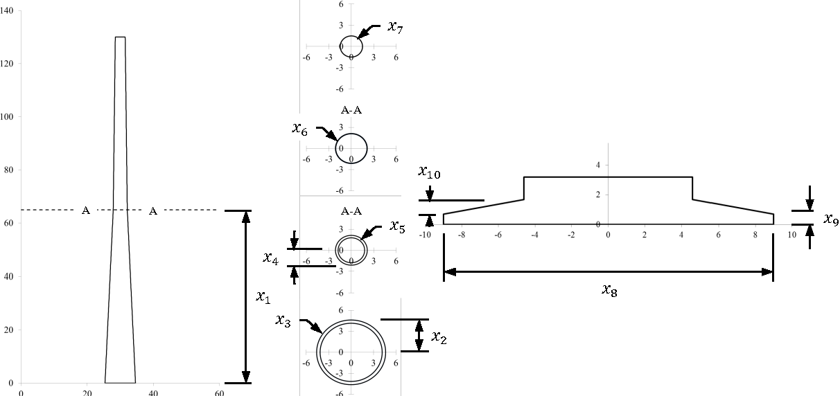 Figure 2 From Multi Objective Structural Optimization Of Wind Turbine Tower And Foundation Systems Using Isight A Process Automation And Design Exploration Software Semantic Scholar