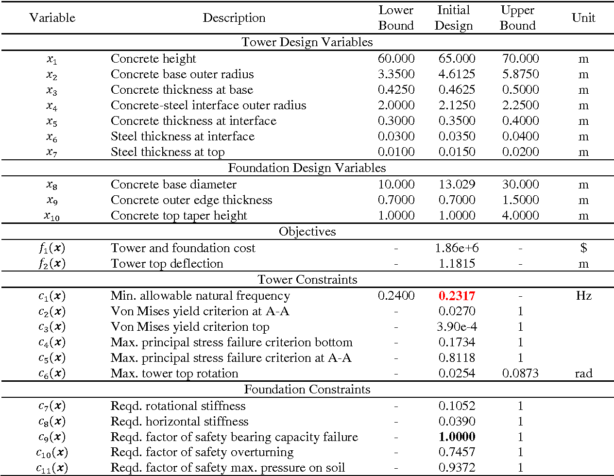 Table 1 From Multi Objective Structural Optimization Of Wind Turbine Tower And Foundation Systems Using Isight A Process Automation And Design Exploration Software Semantic Scholar