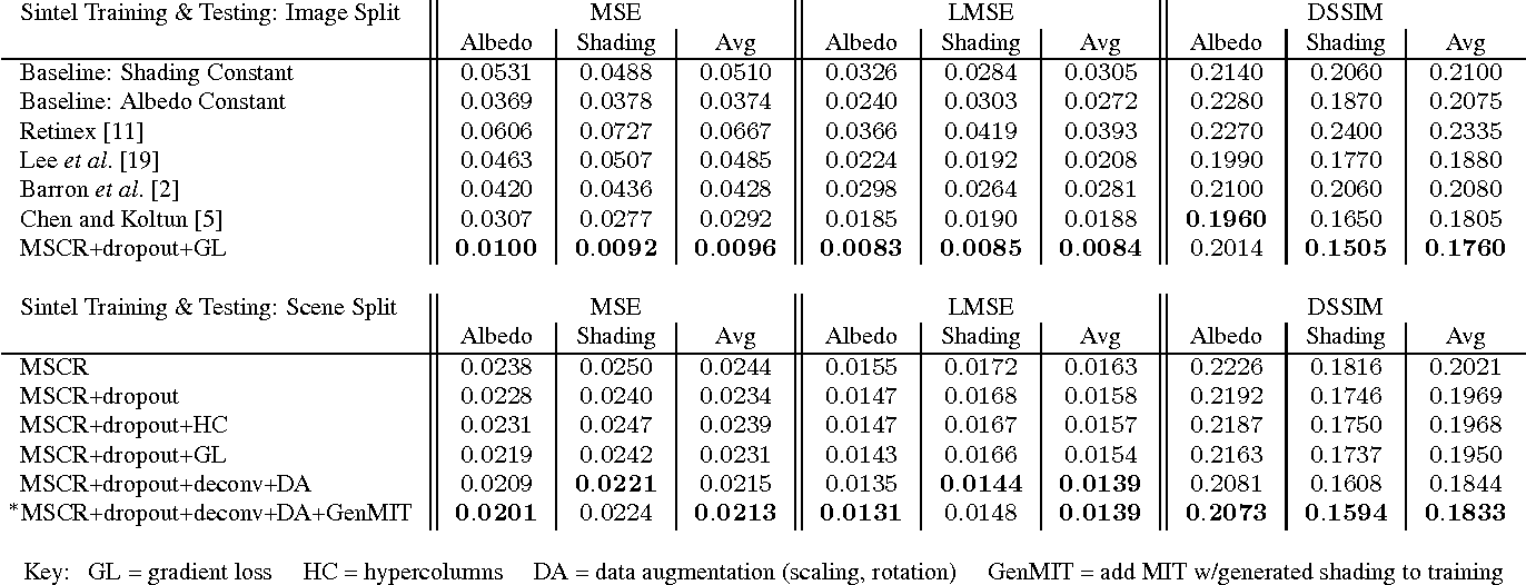 Direct Intrinsics: Learning Albedo-Shading Decomposition by