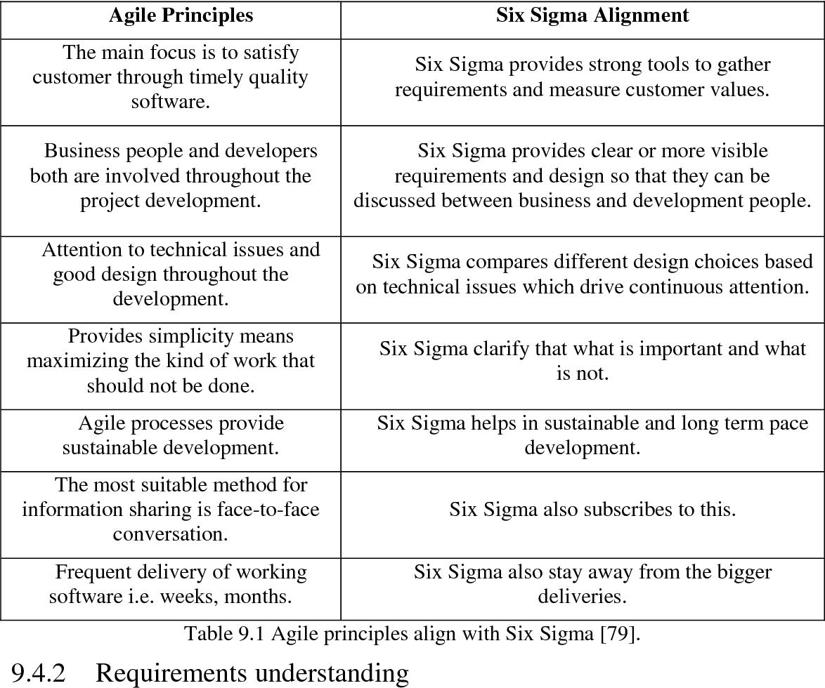 Pdf Applying Six Sigma In Software Companies For Process Improvement Semantic Scholar
