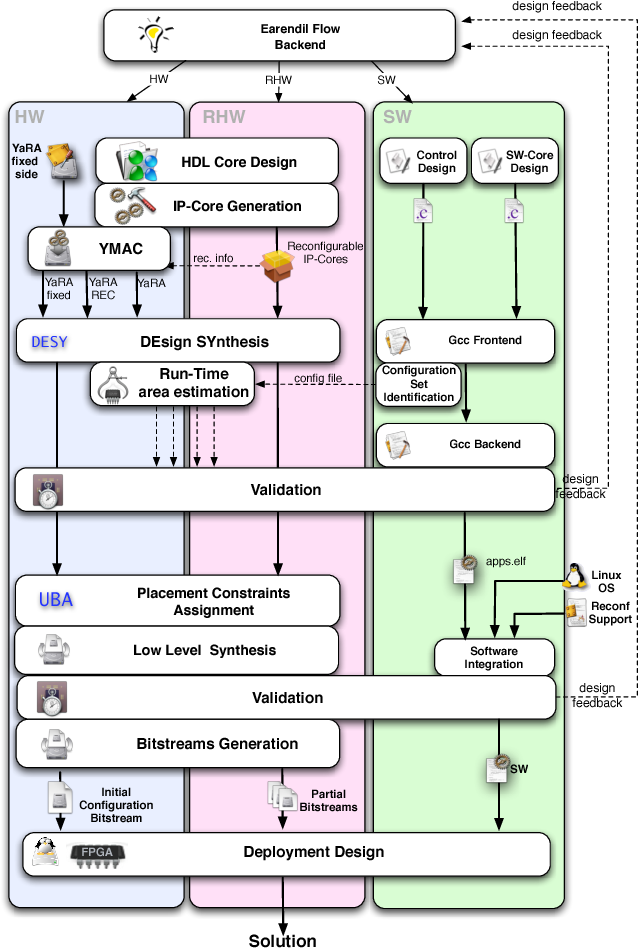Pdf Dynamic Reconfigurability In Embedded System Design Semantic Scholar