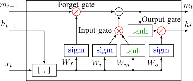 Figure 4 from An LSTM network for highway trajectory