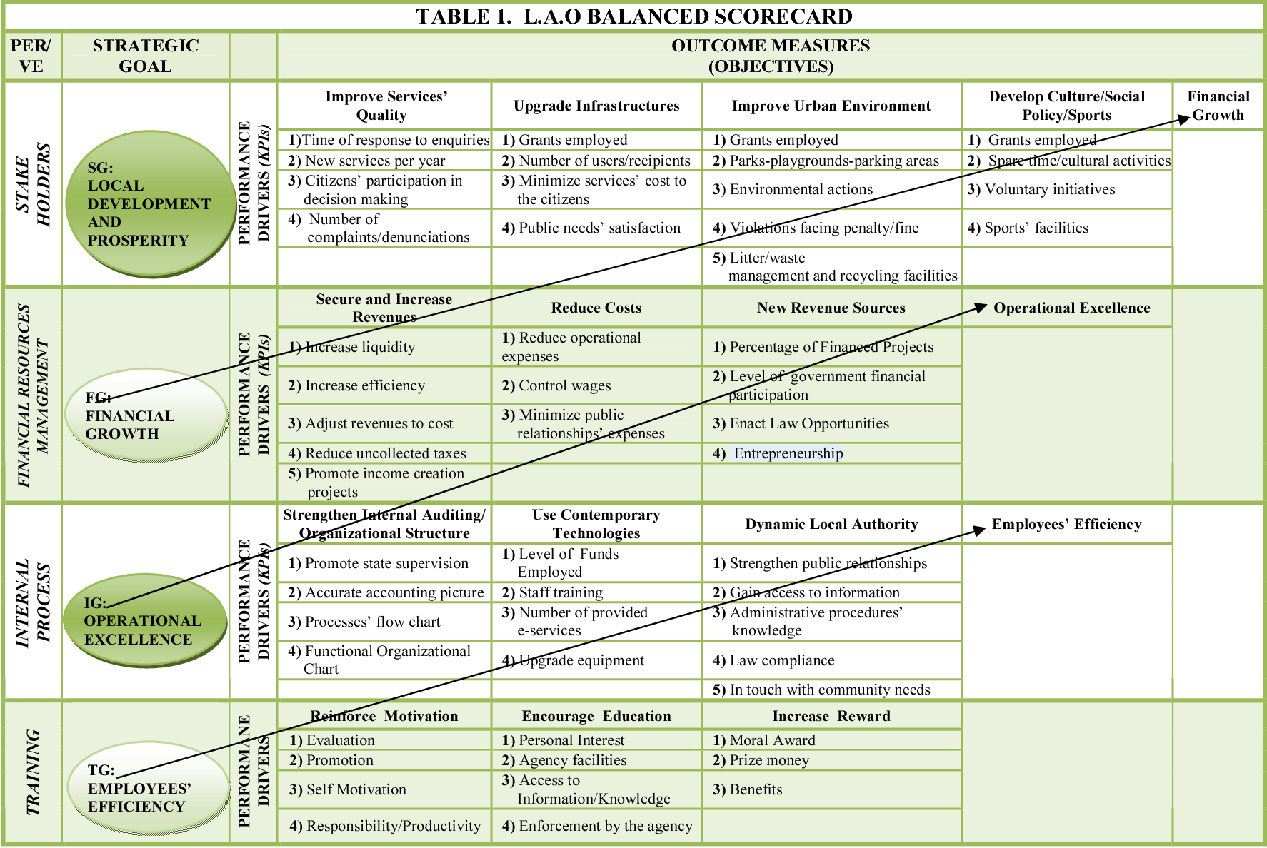 Table 1 from Designing a Balanced Scorecard for the