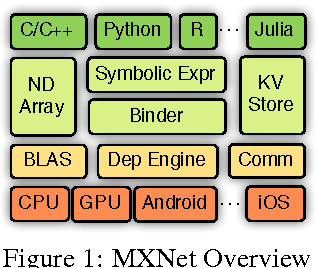 PDF] MXNet: A Flexible and Efficient Machine Learning
