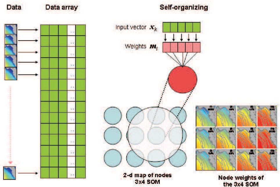 PDF] A Review of Self-Organizing Map Applications in ... Self Organizing Maps on food maps, neural network, adaptive resonance theory, painting maps, science maps, advertising maps, hierarchical clustering, insurance maps, nonlinear dimensionality reduction, types of artificial neural networks, boltzmann machine, competitive learning, learning vector quantization, neural gas, recurrent neural network, artificial neural network, feedforward neural networks, philosophy maps, radial basis function network, dimensionality reduction, thinking maps, decision making maps, goal setting maps, networking maps, language maps, education maps, expectation–maximization algorithm, viewing maps, art maps, listening maps, teaching maps, k-means algorithm,