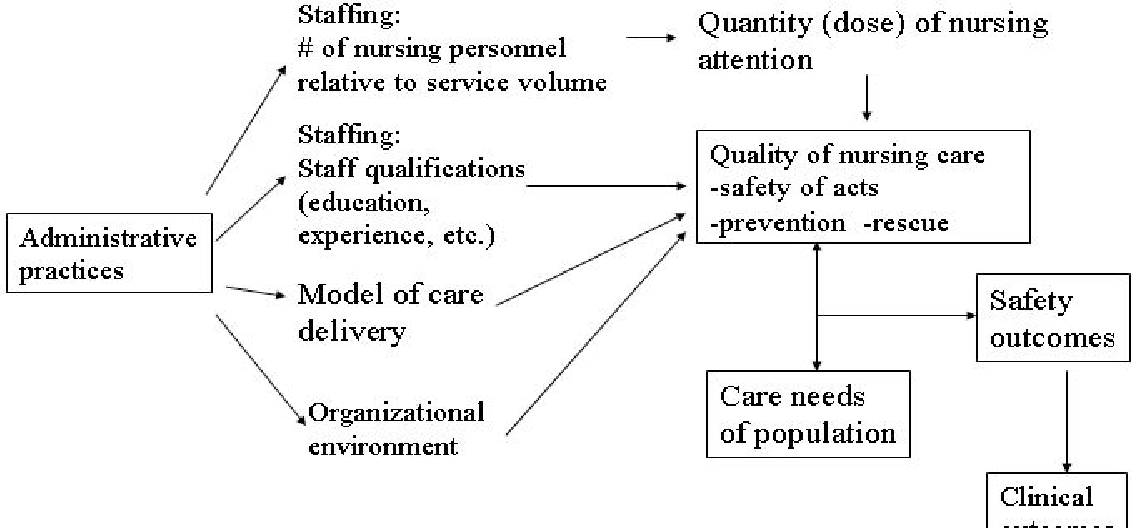 Figure 2 from Chapter 25   Nurse Staffing and Patient Care